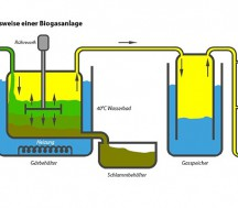 Biogas Monitoring System