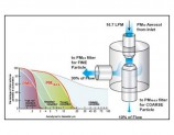 Continuous Particulate Monitoring