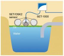 SET/OSK2 Diagram
